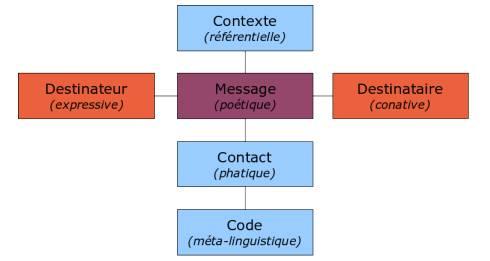 Funciones-del-lenguaje-Roman-Jakobson